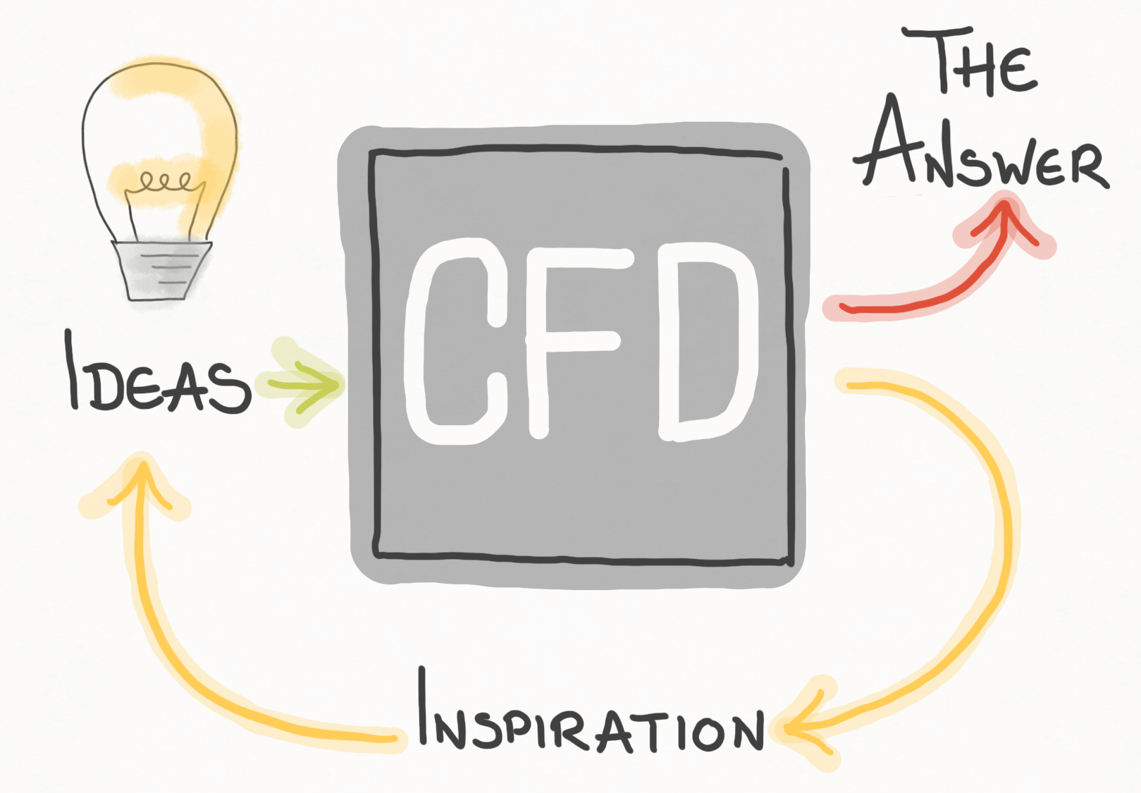Choosing CAD for CFD · CFD Engine