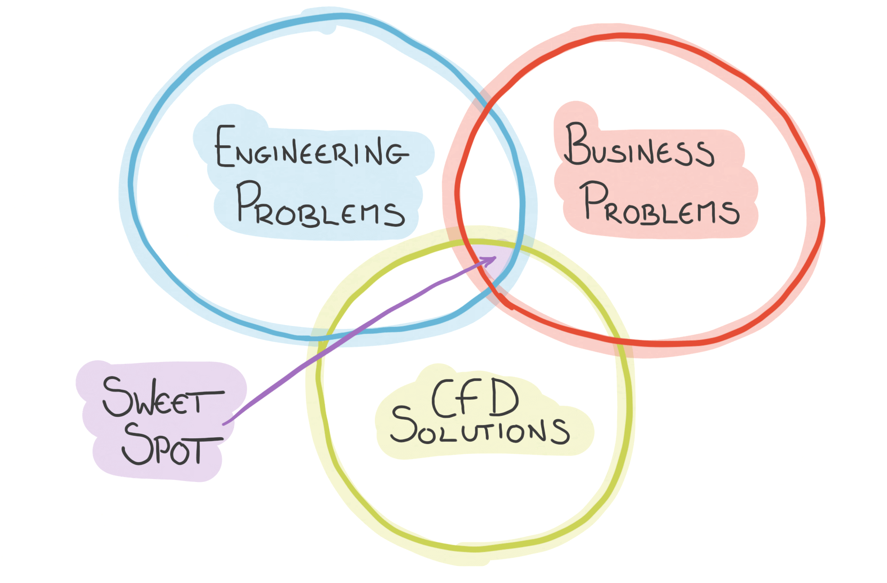 """The sweet spot - a business problem, rooted in engineering, with a CFD solution"""